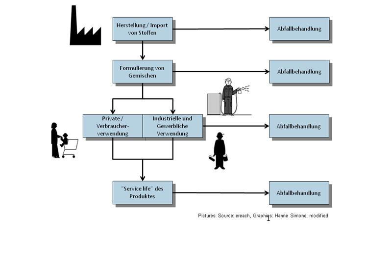 Die Grafik beschreibt die Herstellung von Stoffen bis hin zur privaten oder industriellen Verwendung. Die einzelnen Teilschritte führen immer zur Abfallbehandlung.
