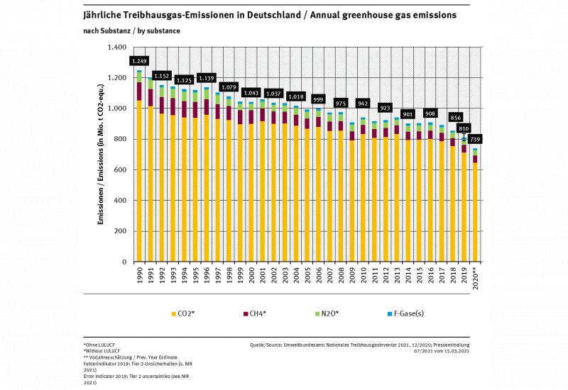 Säulendiagramm: Die Emissionen der Stoffe CO2, CH4, N2O, HFKW/HFC, FKW/PFC, SF6 und NF3 sind in der Summe seit 1990 recht kontinuierlich gefallen und betrugen 2016 909 Millionen Tonnen CO2-Äquivalente.