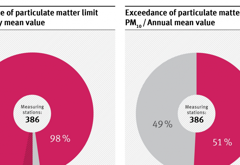 386 measuring stations; particulate matter (PM 10) daily mean value: exceedance of EU limit value 3%, WHO guideline 98% and 2% no exceedances; particulate matter (PM 10) daily mean value: exceedance of WHO guideline 51%, 49% no exceedances