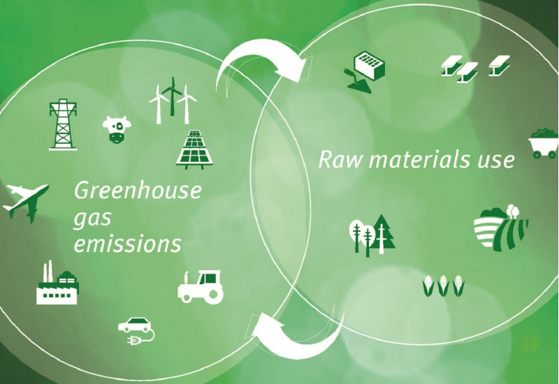 picture symbolizing the interdependencies between greenhouse gas emissions and raw material use