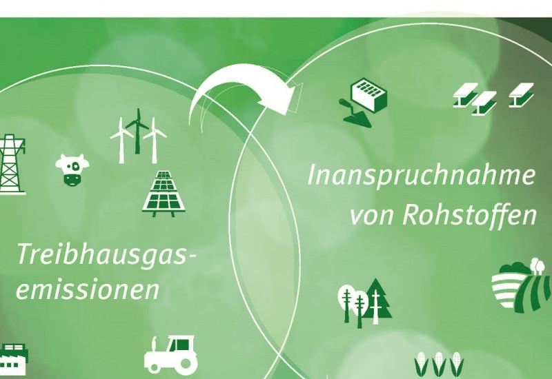 Grafik, die mit Piktogrammen und Pfeilen Zusammenhänge zwischen Rohstoffkonsum und Treibhausgasausstoß symbolisiert