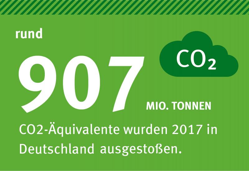 """auf grünem Hintergrund steht """"rund 907 Mio. Tonnen CO2-Äquivalente wurden 2017 in Deutschland ausgestoßen."""", daneben ein Piktogramm einer Wolke mit dem Wort CO2 darin"""