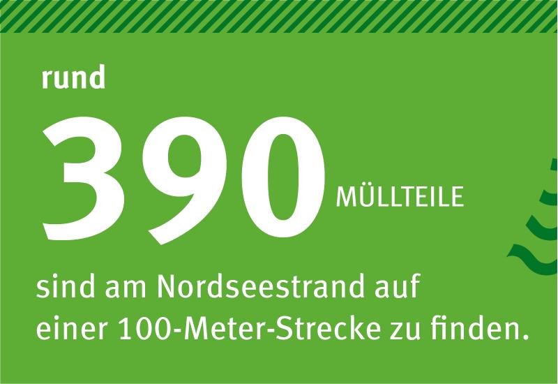 Infografik: auf grünem Hintergrund steht:Rund 390 Müllteile sind am Nordseestrand auf einer 100-Meter-Strecke zu finden.