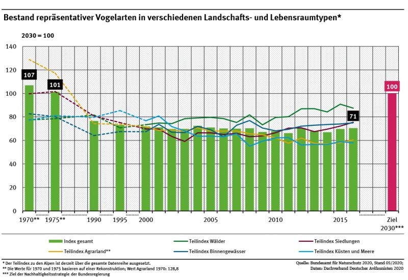 Ein Diagramm zeigt für die Jahre 1970 bis 2016 die Entwicklung der Bestände typischer Vogelarten in unterschiedlichen Landschaftstypen sowie einen Gesamt-Index. Der Gesamt-Index sinkt von 1970 (107) bis 2016 (71) deutlich.