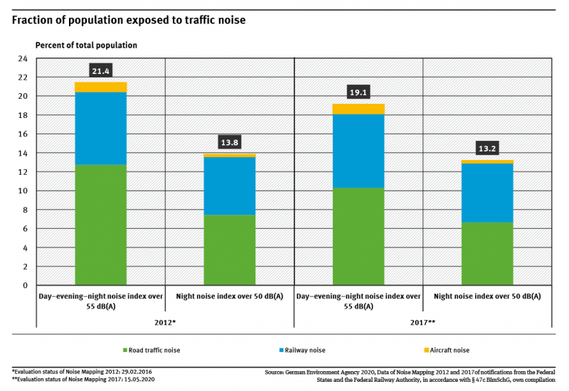 A graph shows the proportion of people exposed to traffic noise above 55 decibels during the day and above 50 decibels at night, as observed in the 2012 and 2017 noise mappings. It differentiates between road, aircraft and rail traffic noise.
