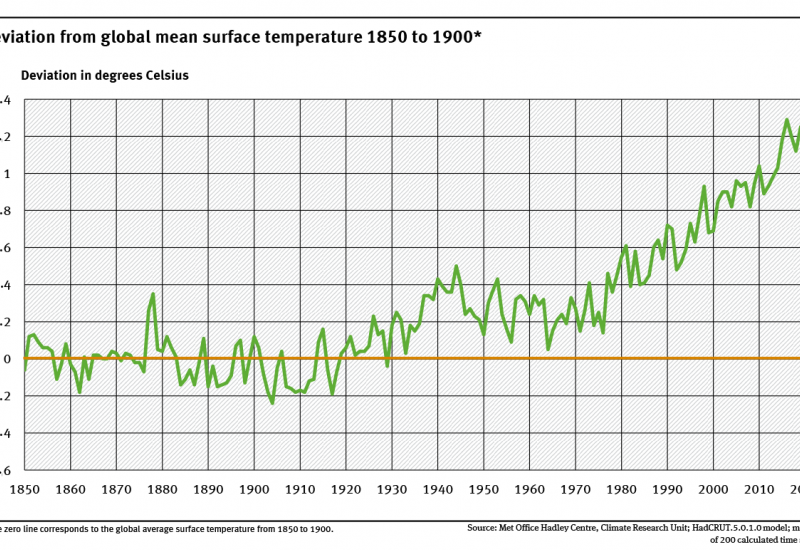A graph shows the deviation of the global air temperature between 1850 and 2020 from the average global air temperature from 1850 to 1900, which is taken as the baseline period. 2020 was 1.2 degrees Celsius warmer than the baseline average.