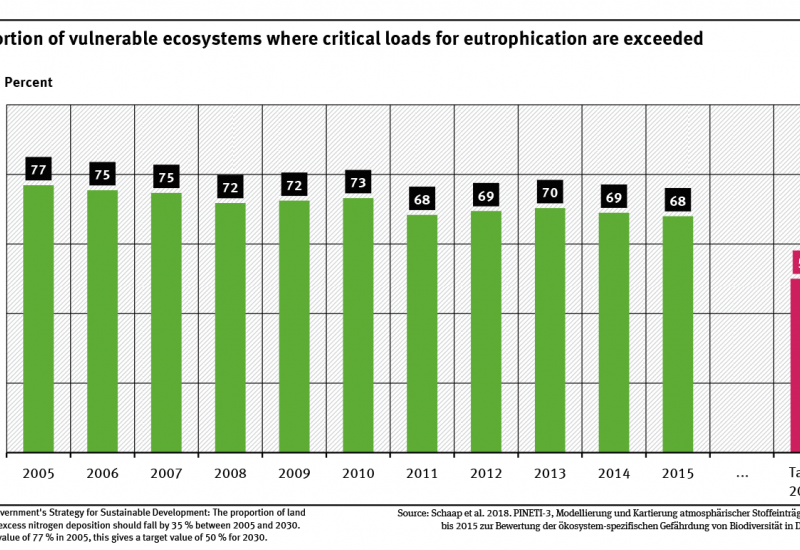 A graph shows the proportion of vulnerable ecosystems in Germany where the critical loads for eutrophication were exceeded between 2005 and 2015 and the target for 2030. In 2005, the share was 77 % and in 2015, it was 68 %.