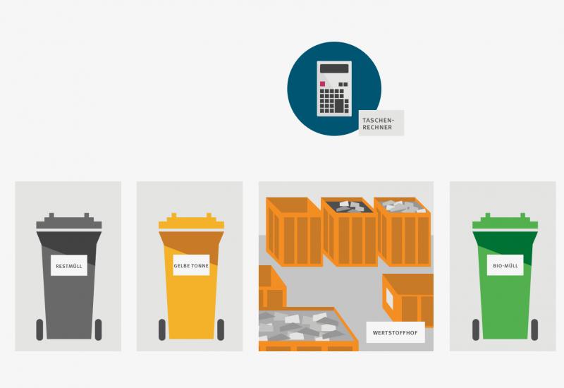 Eine Grafik mit einem Taschenrechner, vier Abfalltonnen und einem grafischen Wertstoffhof.