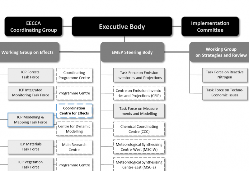 Organizational Chart of the Convention on Long-range Transboundary Air Pollution (CLRTAP)