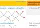 Strukturformeln von PFHxS und BPA
