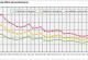 PM10-Werte - Entwicklung 1990 bis 2018