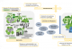 Schematische Darstellung der für Luftschadstoffe relevanten Prozesse in der Atmosphäre.