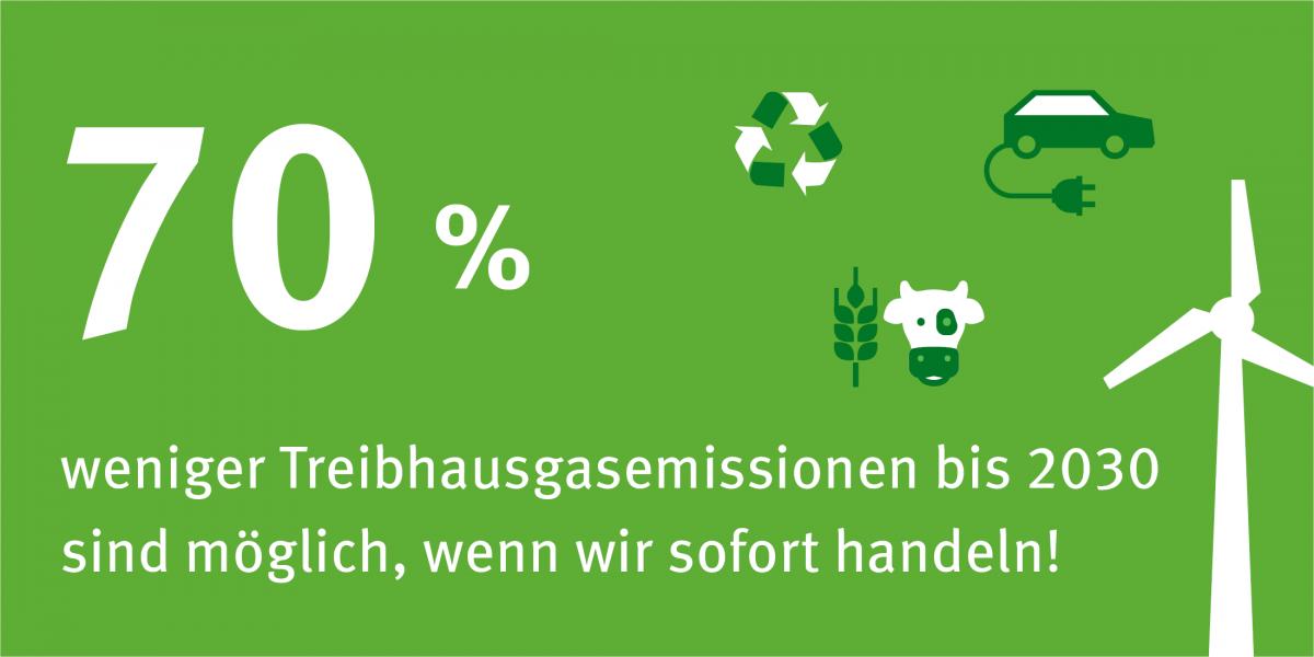 Man sieht ein Windrad, ein E-Auto, eine Kuh und Getreide und ein Recycling-Symbol. 70 % der Treibhausgasemissionen können eingespart werden, wenn wir sofort handeln.