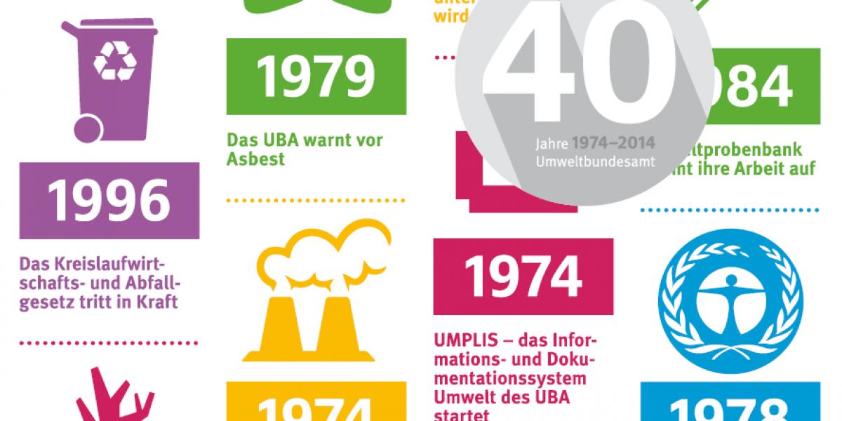 """Das Titelbild der Chronik """"40 Jahre UBA"""" zeigt verschiedene Umweltthemen in bunten Symbolen"""