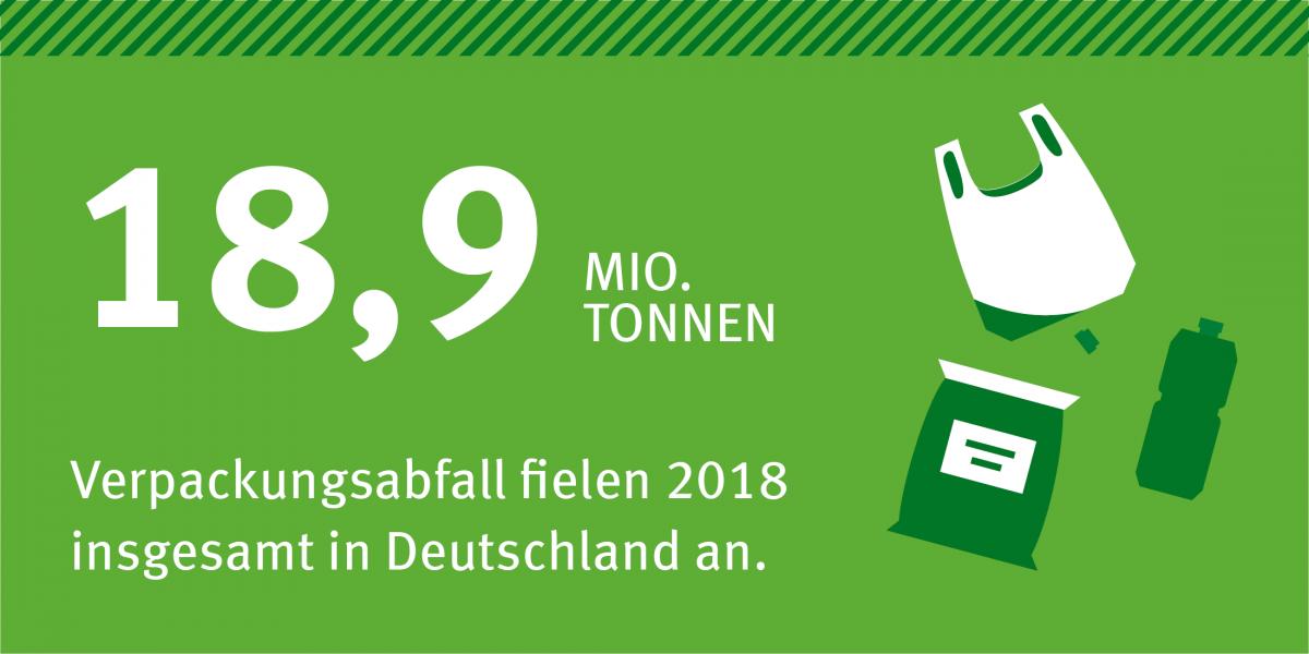18,9 Millionen Tonnen Verpackungsabfall fielen 2018 insgesamt in Deutschland an