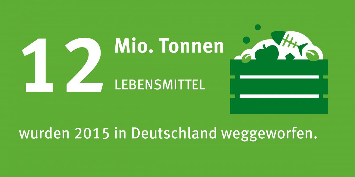 12 Millionen Tonnen Lebensmittel wurden in Deutschland im Jahr 2015 weggeschmissen.