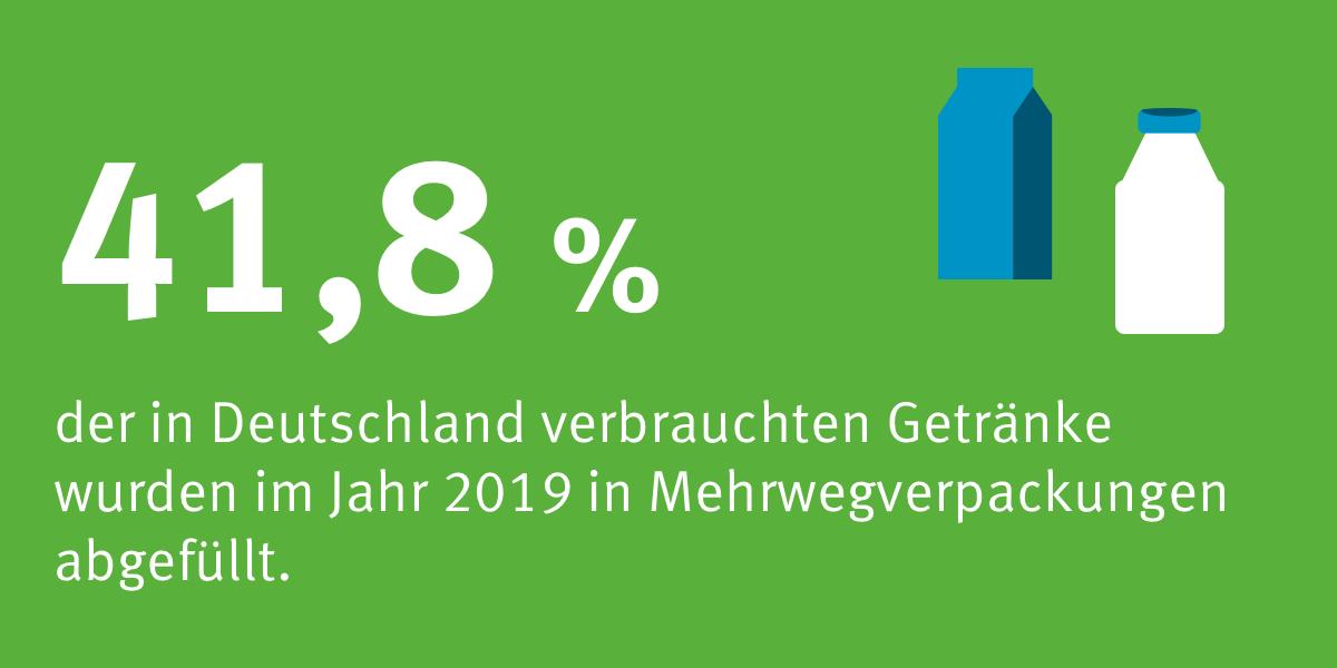 """2020 wurden 91 % der Badegewässer im Inland mit der BEstnote """"ausgezeichnet"""" bewertet."""