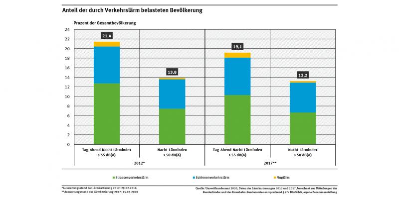 Ein Diagramm zeigt die Bevölkerungsanteile, die nach den Lärmkartierungen 2012 und 2017 ganztags einem Verkehrslärm von über 55 Dezibel und nachts von über 50 Dezibel ausgesetzt waren. Es unterscheidet zwischen Straßen-, Flug- und Schienenverkehrslärm.