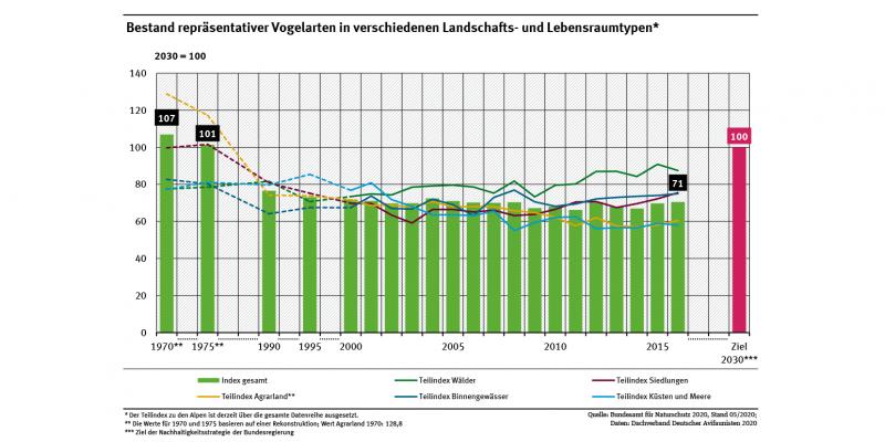 Ein Diagramm zeigt für die Jahre 1970 bis 2015 die Entwicklung der Bestände typischer Vogelarten in unterschiedlichen Landschaftstypen sowie einen Gesamt-Index. Der Gesamt-Index sinkt von 1970 (107 %) bis 2016 (71 %) deutlich.