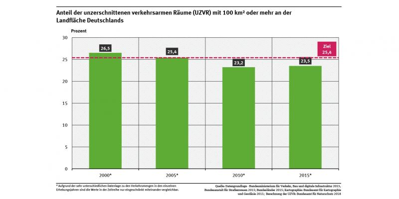 Ein Diagramm zeigt den Anteil der unzerschnittenen verkehrsarmen Räume mit mindestens 100 km² an der Landfläche Deutschlands für die Jahre 2000, 2005, 2010 und 2015 sowie den Zielwert. Wegen methodischer Unterschiede sind die Werte nicht uneingeschränkt vergleichbar.