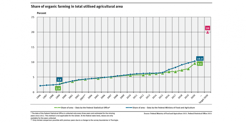 A graph shows the increase of the share of organic farming areas in total utilised agricultural area based on data of the German Federal Statistical Office and the FMFA. It also shows the 20 percent target of the Federal Government.