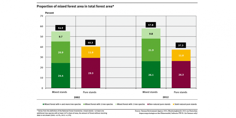 A graph shows the proportion of the forested area made up of mixed stands (2, 3 or 4 species of trees) and that of pure stands (semi-natural and non semi-natural). The proportion of mixed stands rose from almost 55 percent to almost 58 percent.