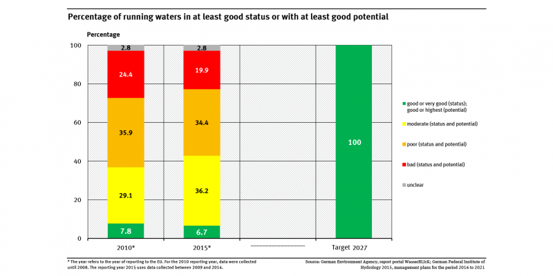 A graph shows the distribution of the environmental status and potential of the rivers for the years 2010 and 2015. The target for 2027 is also shown (100 percent 'good' or 'very good'). In 2015, 6.7 percent showed at least a good status or good potential.
