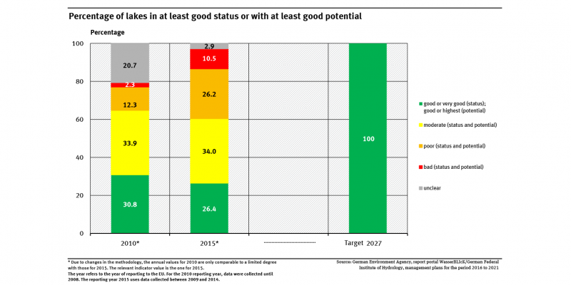 A graph shows the distribution of the environmental status and potential of the lakes for the years 2010 and 2015. The target for 2027 is also shown (100 percent 'good' or 'very good'). In 2015, 26.4 percent showed at least a good status or good potential.