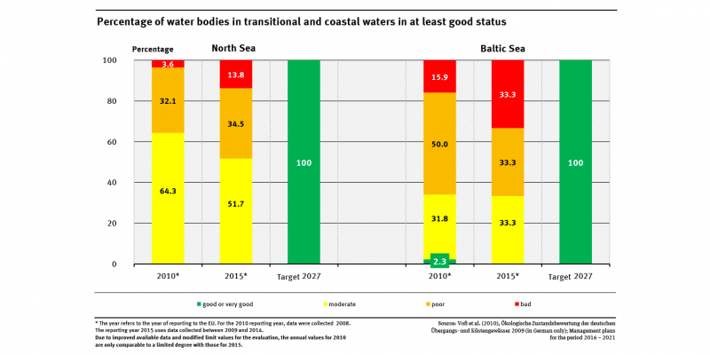 A graph shows the distribution of the environmental status of the North and Baltic Seas for the years 2010 and 2015. The target for 2027 is also shown (100 percent 'good' or 'very good').