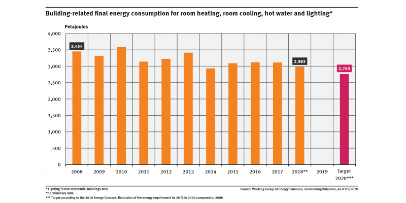 A graph shows the building-related final energy consumption for room heating, room cooling, hot water and lighting for 2008 to 2018. The indicator decreases with fluctuation. No differentiation is shown between the individual uses.