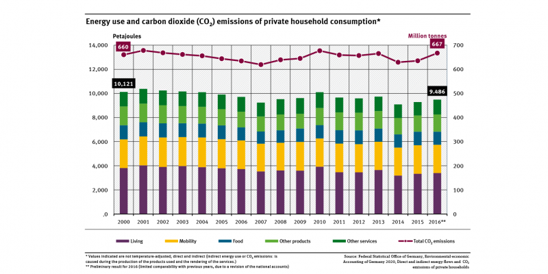 A graph shows the direct and indirect energy use and CO2 emissions of private households in 2000, 2005 and from 2007 to 2016. The energy use is divided into five areas of demand.