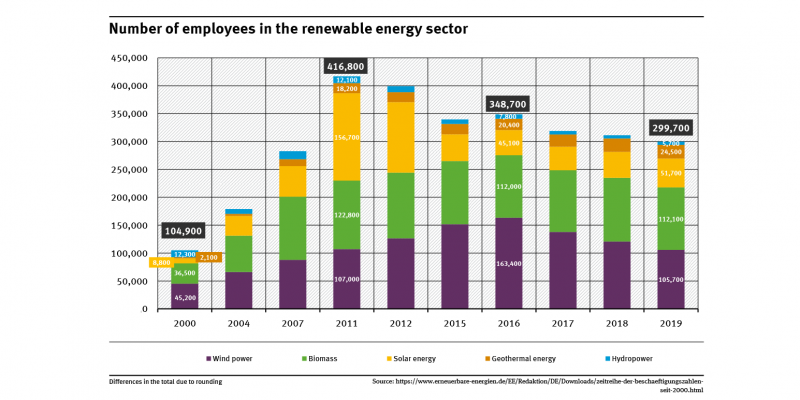After a strong increase since 2000, employment has been declining since 2012 due to the sharp job losses in solar energy. There was a slight increase from 2015 to 2016. Most jobs were created in the wind energy and biomass sectors. Between 2016 and 2019 there were sharp declines.