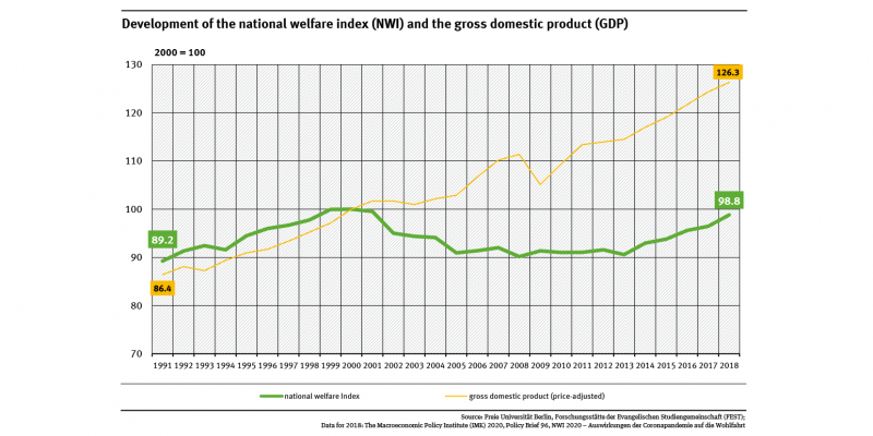 A graph shows the national welfare index (NWI) and gross domestic product (2000 = 100) for the years between 1991 and 2018. Since 2000, the NWI fell by 1.2 percent, while GDP rose by 26.3 percent.