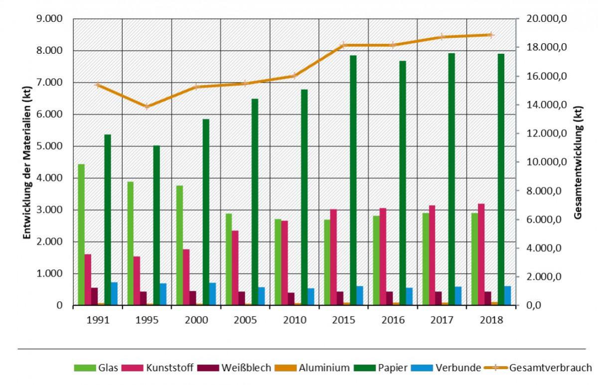 Diagramm: Entwicklung der in Deutschland angefallenen Verpackungsabfälle