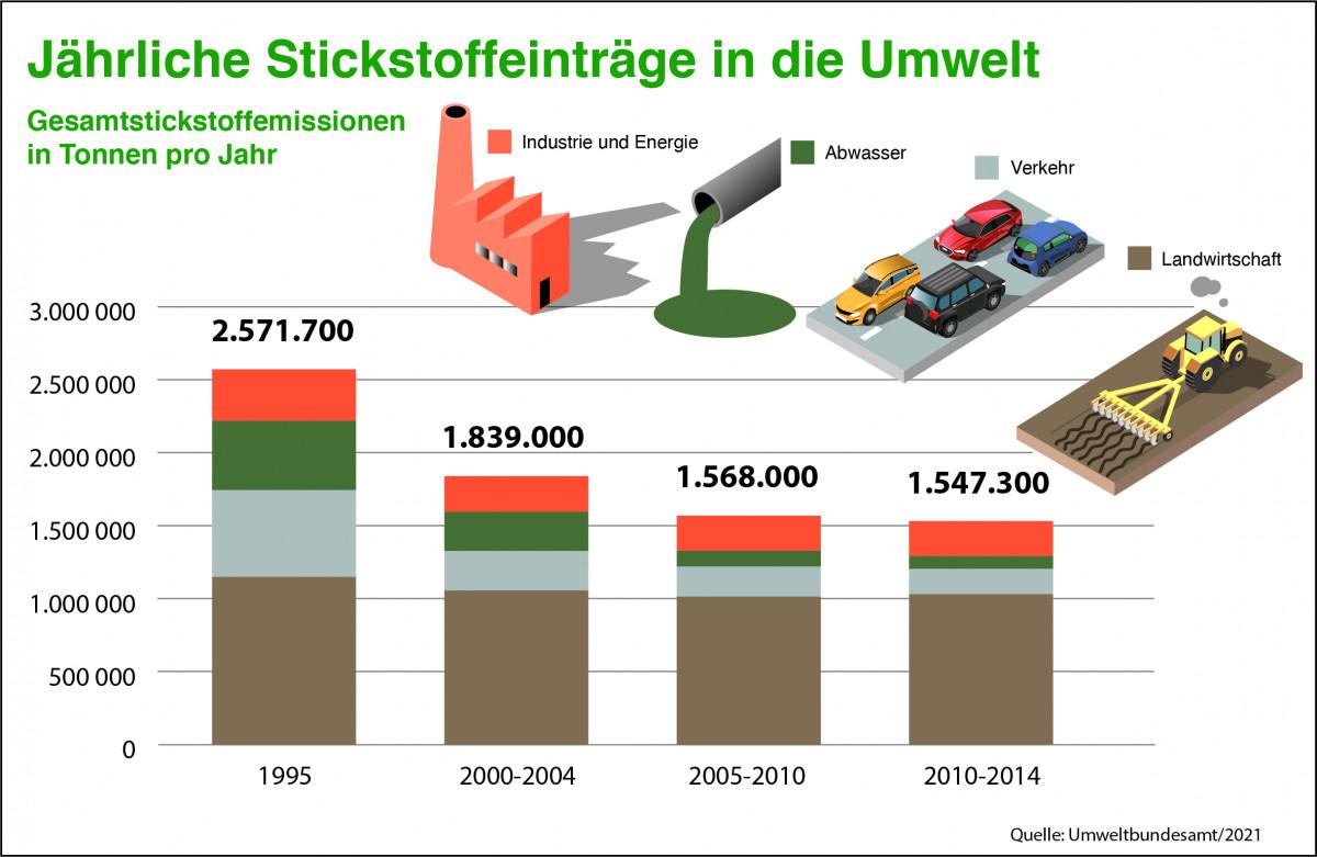 Grafik: Jährliche Stickstoffeinträge
