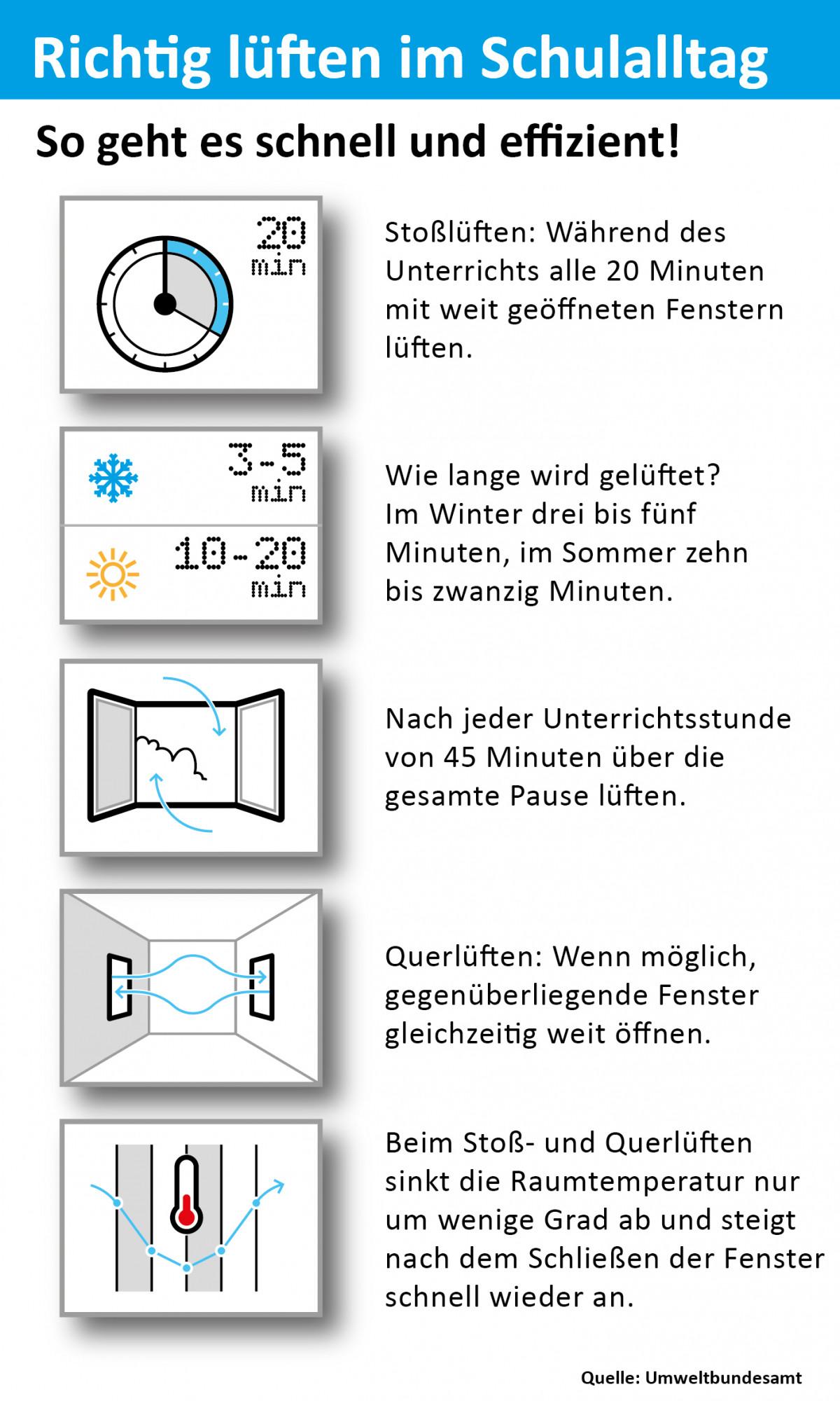 ie Lüftungsempfehlungen als Infografik.