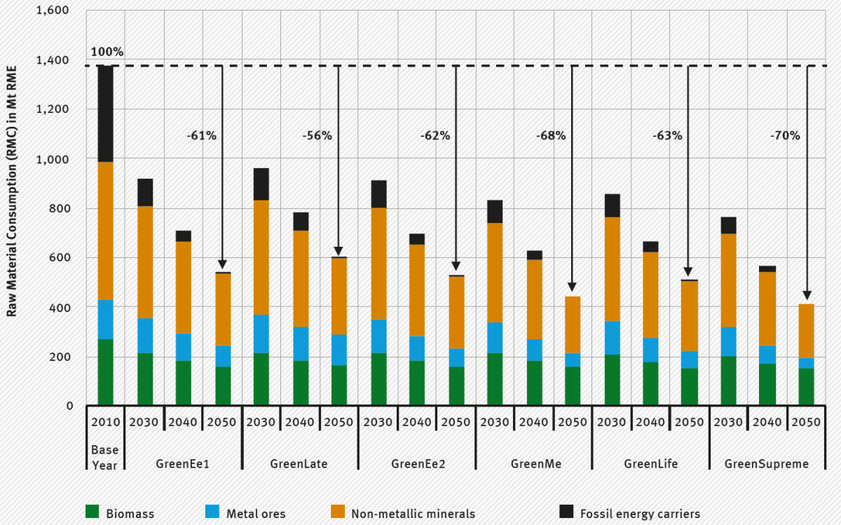 The figure highlights the raw material consumption (RMC) for the six Green-scenarios for 2030, 2040, and 2050 in comparison to 2010 (base year).
