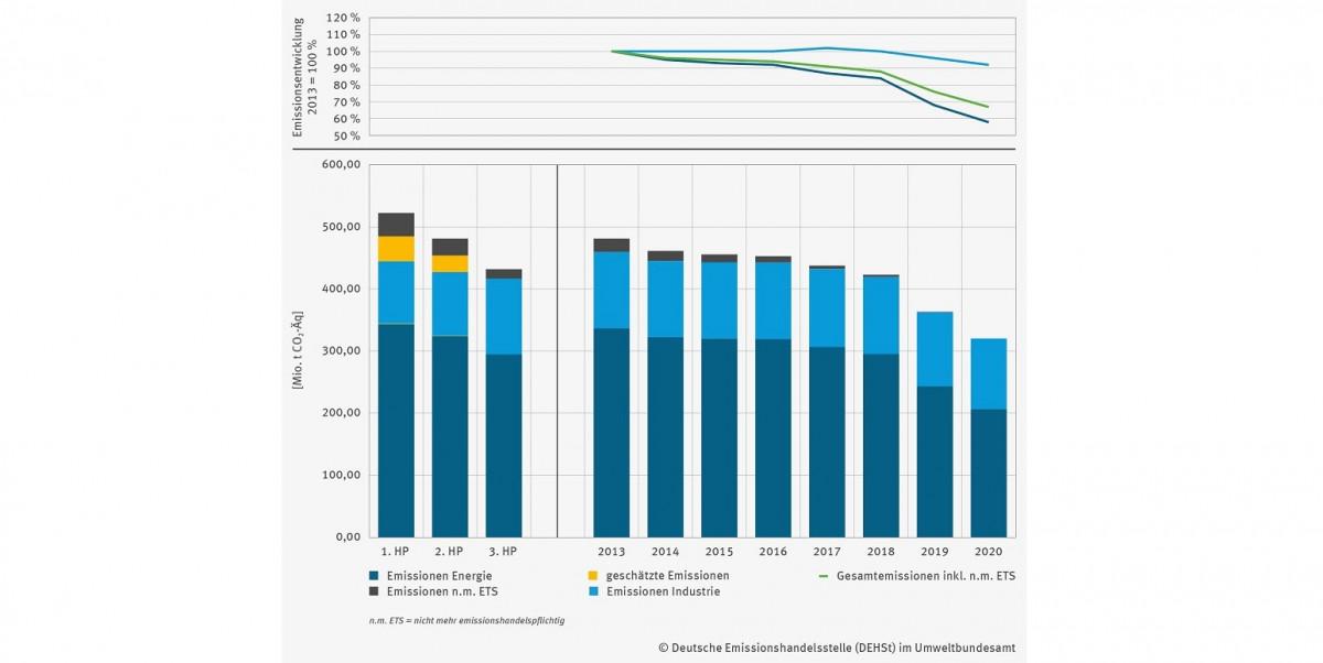 Das Diagramm zeigt, dass die Emissionen von 2013 bis 2020 kontinuierlich zurückgegangen sind.