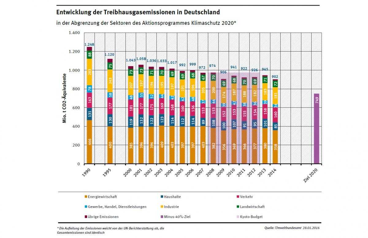 Diagramm: 2014 wurden in Deutschland 902 Millionen Tonnen CO2-Äquivalente emittiert. Nach Sektoren des Aktionsprogramms Klimaschutz 2020: Energiewirtschaft 358, Industrie 181, Verkehr 160, Haushalte 85, Landwirtschaft 72 ...