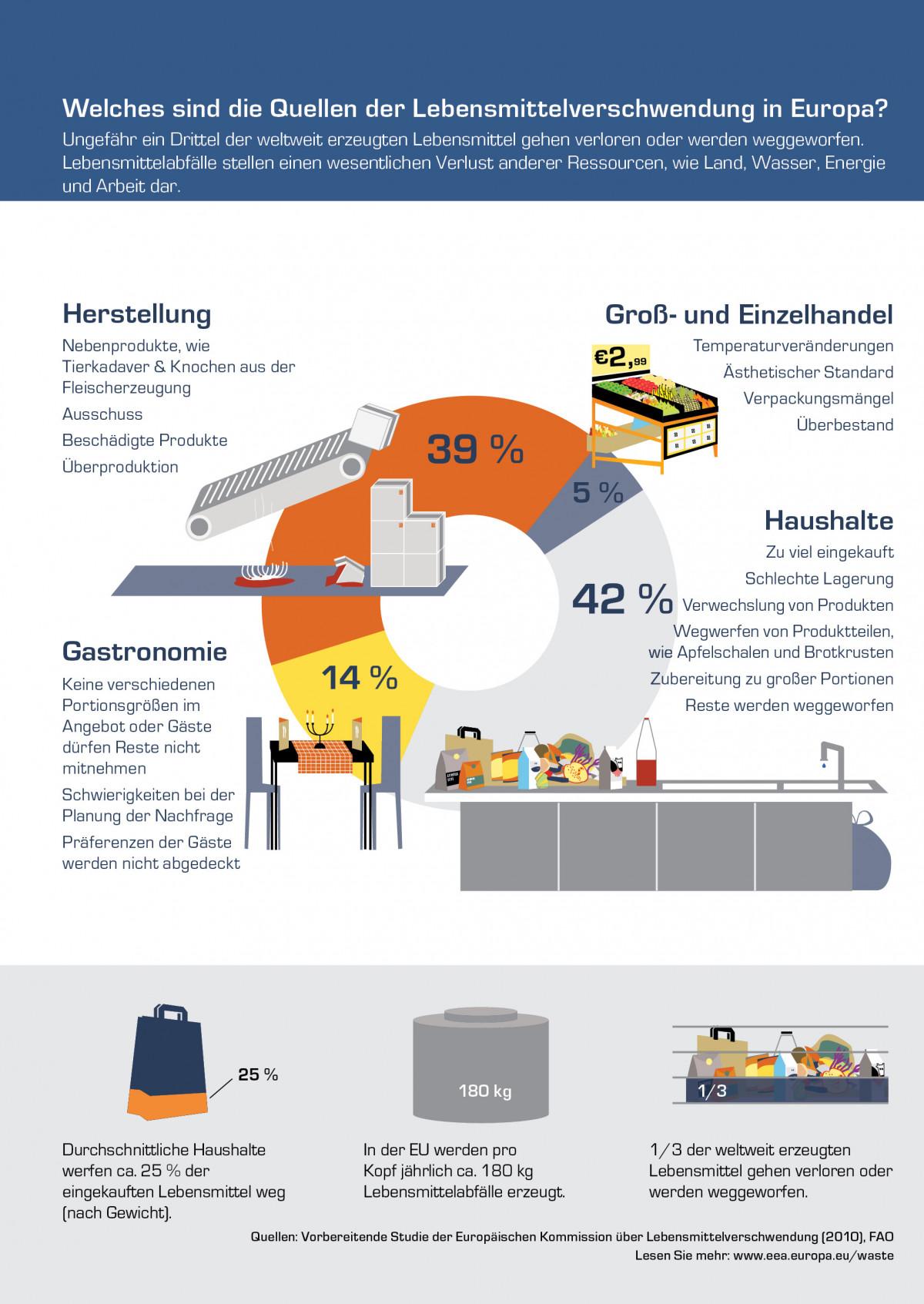Lebensmittelabfälle entstehen zu 42% in Haushalten, zu 39% bei der Herstellung, zu 14% in der Gastronomie und zu 5% im Groß- und Einzelhandel. Durchschnittliche Haushalte werfen ca. 25% der eingekauften Lebensmittel (nach Gewicht) weg.
