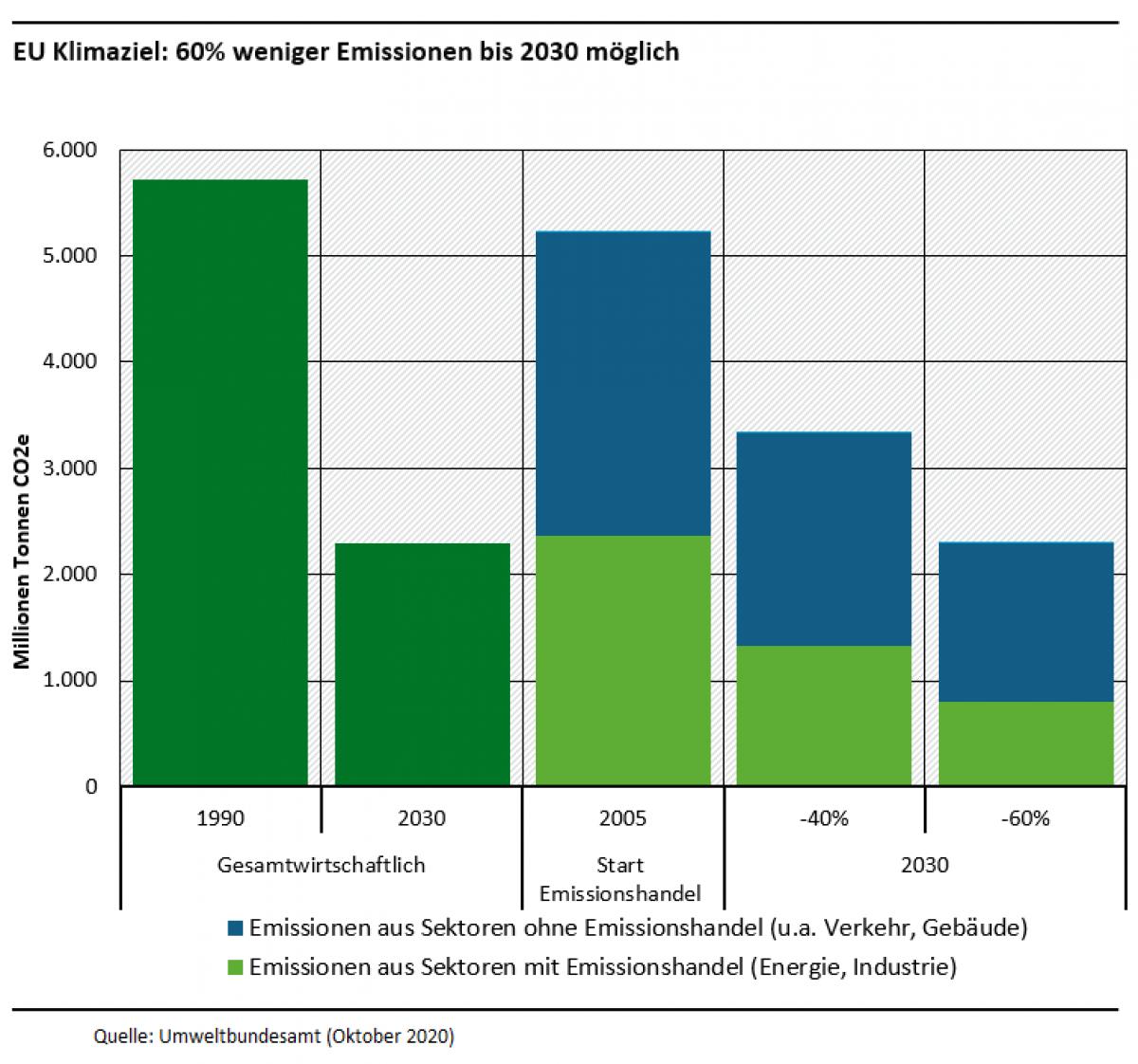 Infografik: Die Emissionen betrugen 1990 5.722,89 Millionen Tonnen CO2e und könnten bis 2030 um 60 Prozent auf 1.301,96 in Sektoren ohne Emissionshandel (u.a. Verkehr, Gebäude) und 701,05 in Sektoren mit Emissionshandel (Energie, Industrie) gesenkt werden.