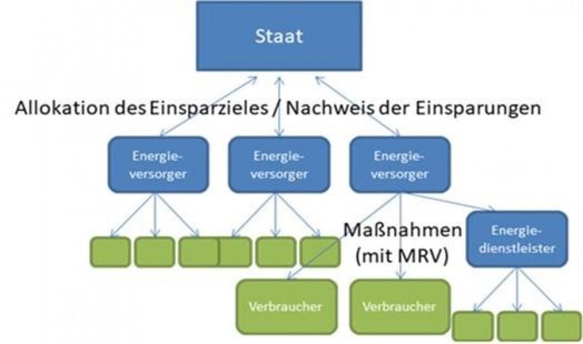 Fließdiagramm: Schematische Darstellung eines Energieeinsparverpflichtungssystems