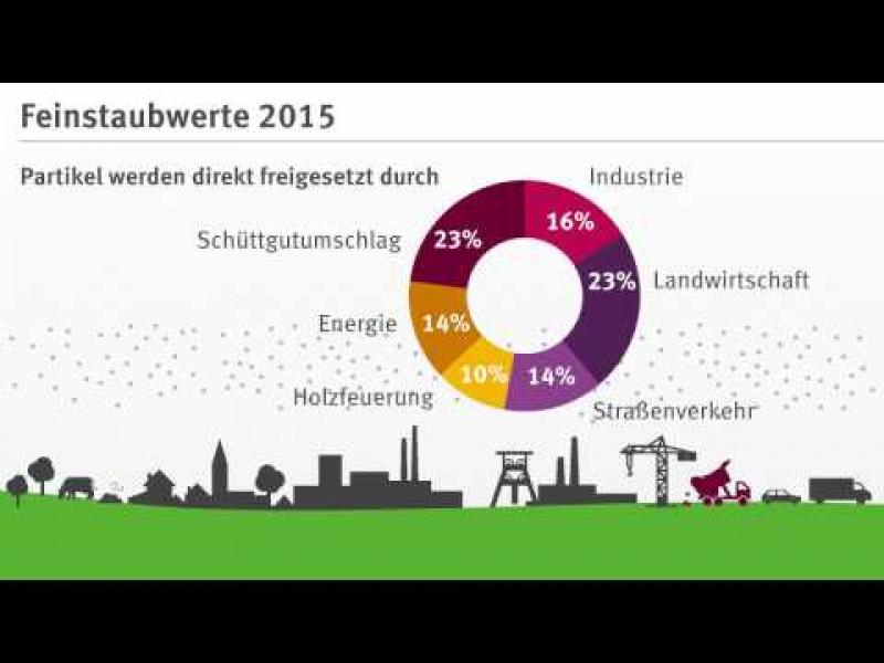 Luftqualität 2015: Auswertung der Feinstaubwerte; Stand Dezember 2016